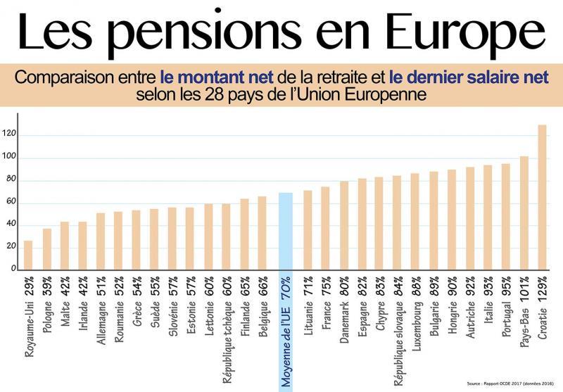 9eaa1e97b62 Le retraité belge touche moins que la plupart de ses voisins - Soirmag